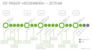 Rückenwind Zeitplan
